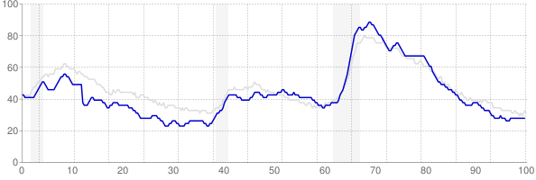 Indiana monthly unemployment rate chart from 1990 to January 2019